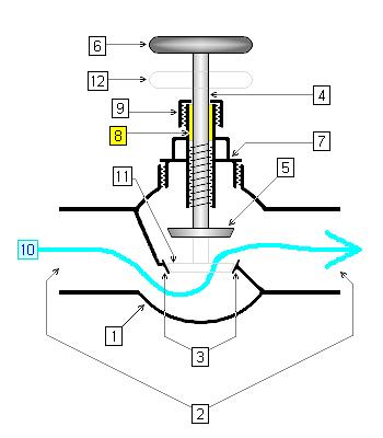 اجزاء اصلی ساختمان شیرآلات صنعتی